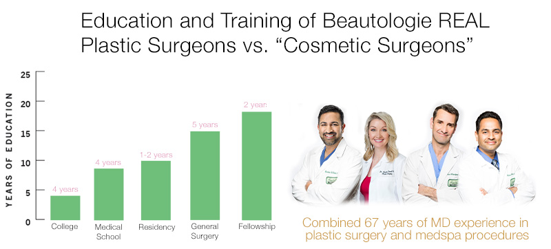Beautologie has a combined experience of 67 years!